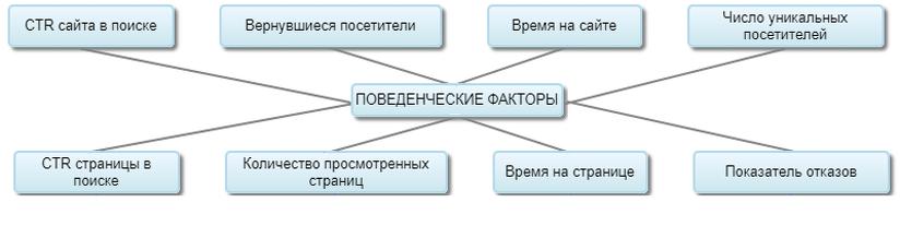 Поведенческие факторы на сайт Щукинская маркетинговое агенство ЗаозёрскЗападная Двина